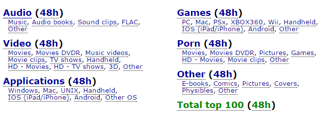 PirateBay torrent site Top 100