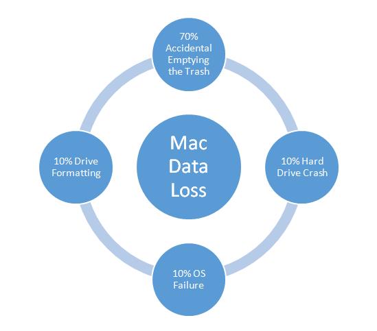 Mac Data Loss