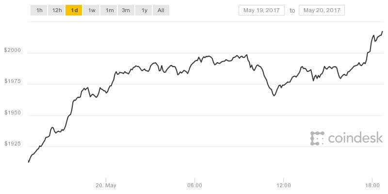 Bitcoin Price Chart by Coindesk